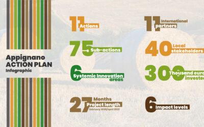 Horizon 2020 communication: Action Plans
